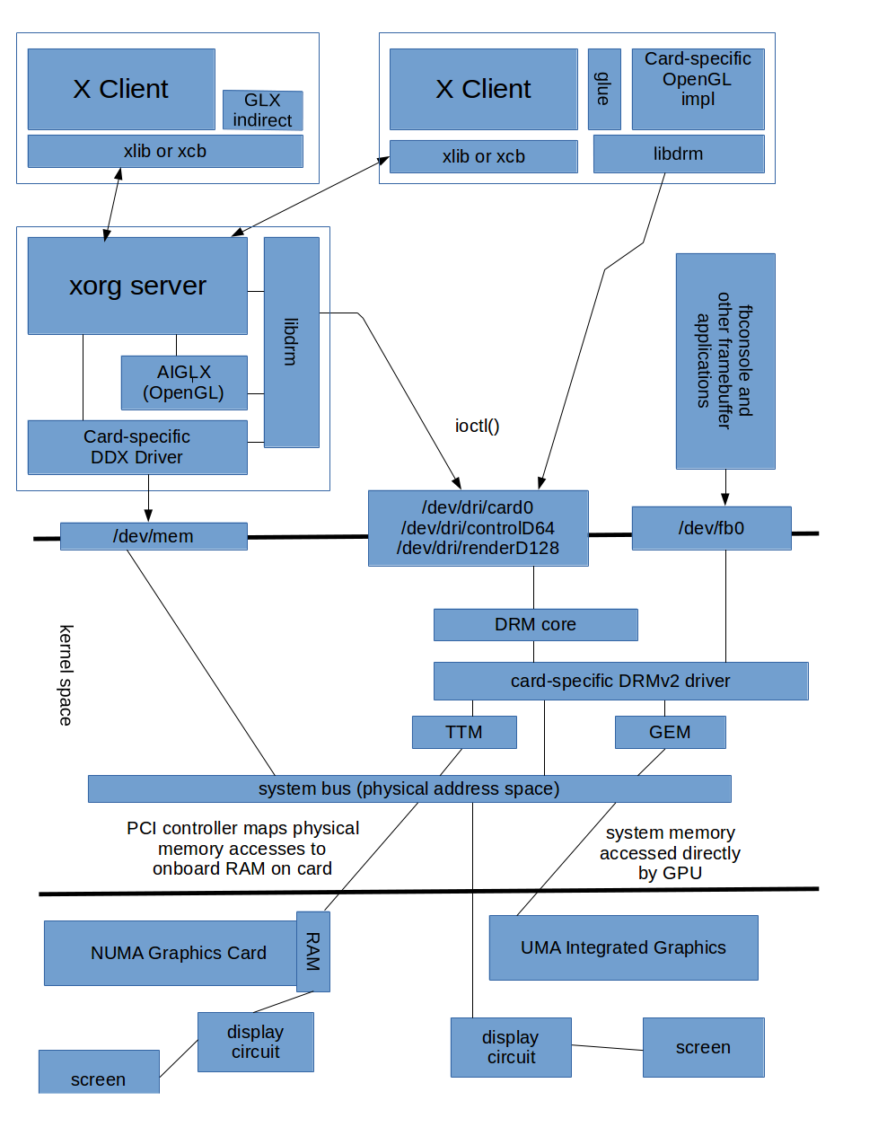 Mine of Information - Linux Graphics Stack Overview